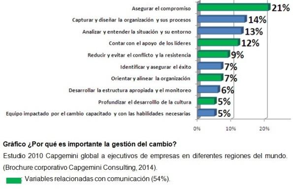 estudio_capgemini_gestioncambio