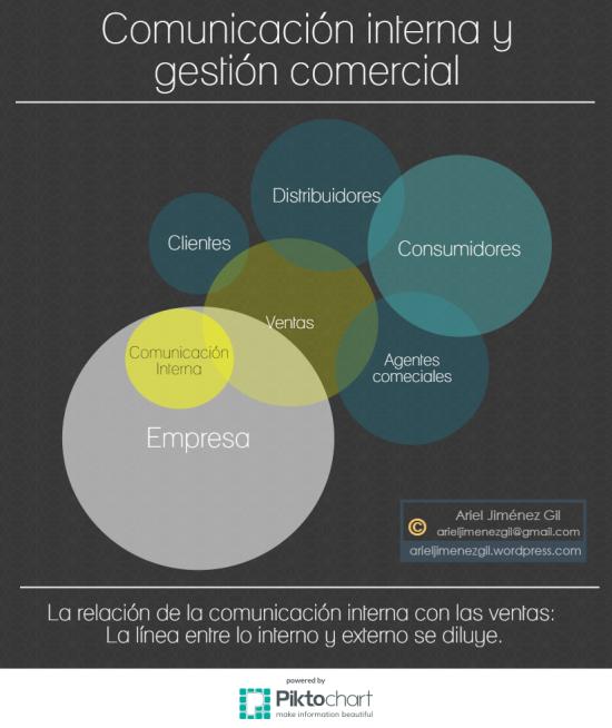 comunicacion-interna-en-areas-comerciales-s