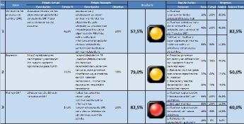 Gestión del Cambio y Matriz de Brechas de Cambio