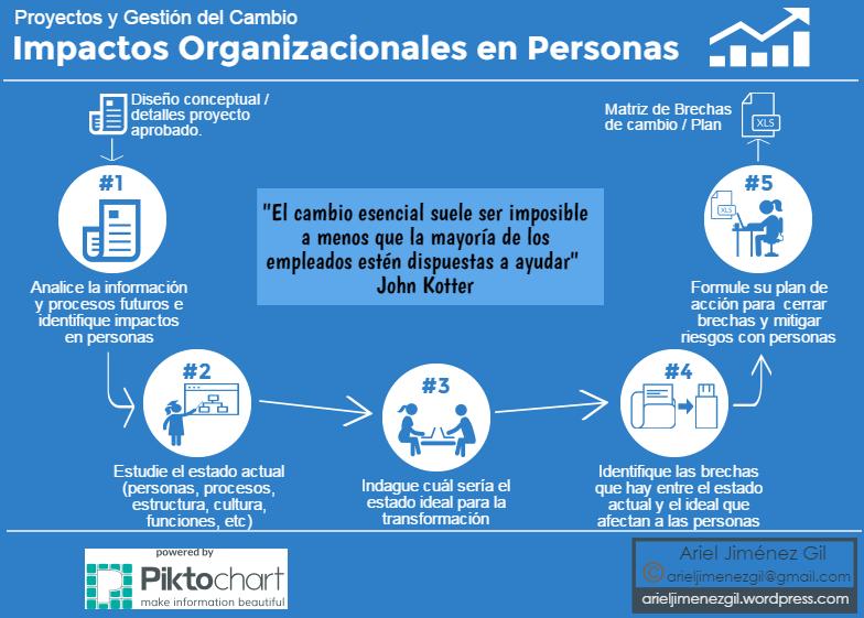 impactos-organizacionales-gestion-cambio