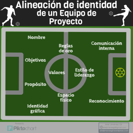 Identidad Equipos de Proyectos