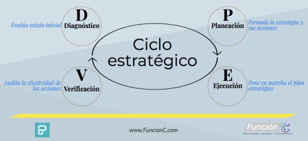 diagnostico-ciclo_estrategico