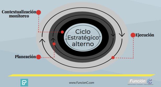 diagnostico-ciclo_estrategico_alterno