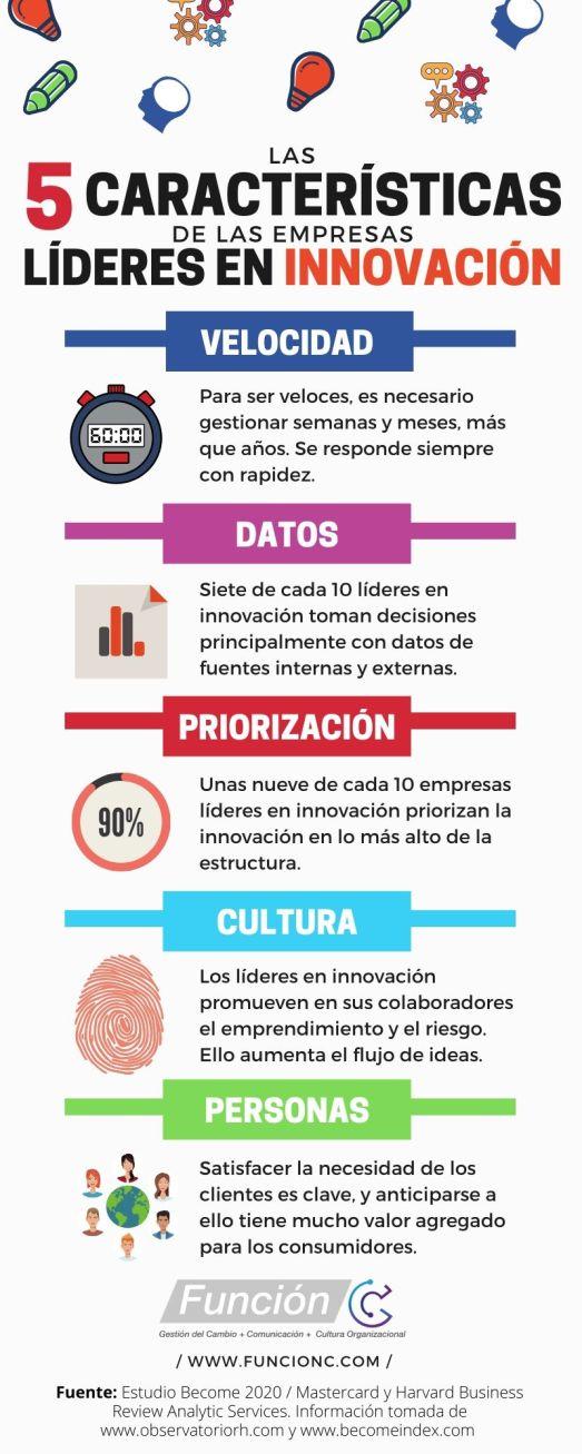 Las 5 características de las empresas líderes en innovación