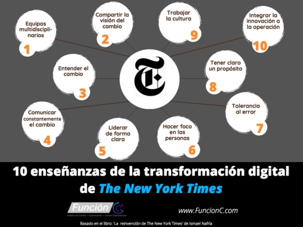 Infografia - 10 ensenanzas de la transformacion digital del New York Times