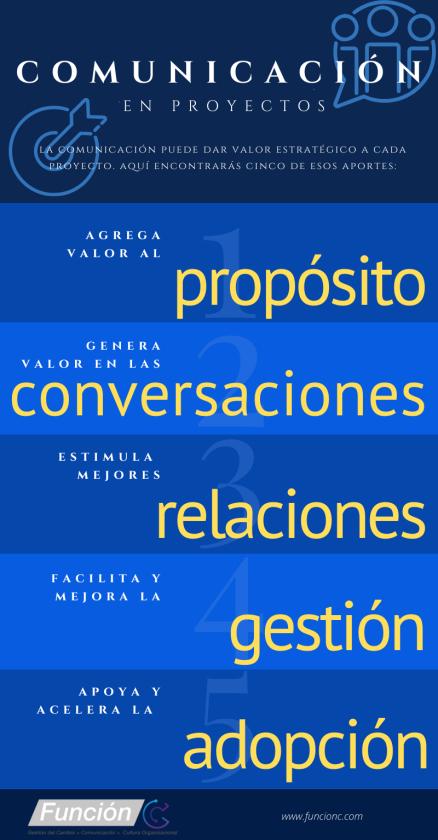 Comunicación en proyectos