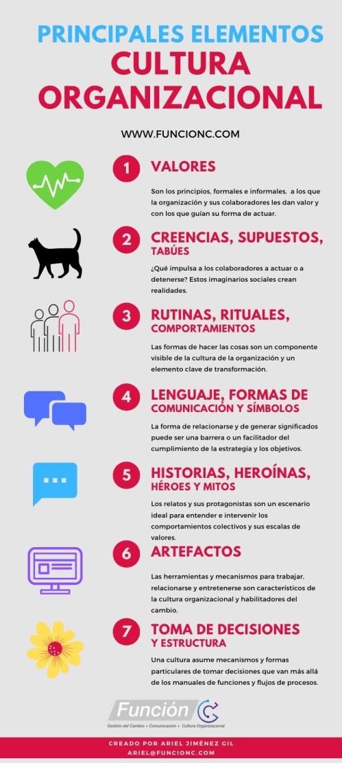Principales Elementos Cultura