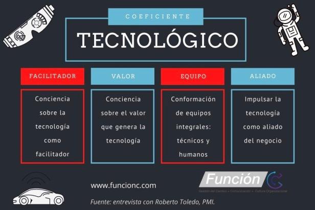 Coeficiente tecnológico, Roberto Toledo